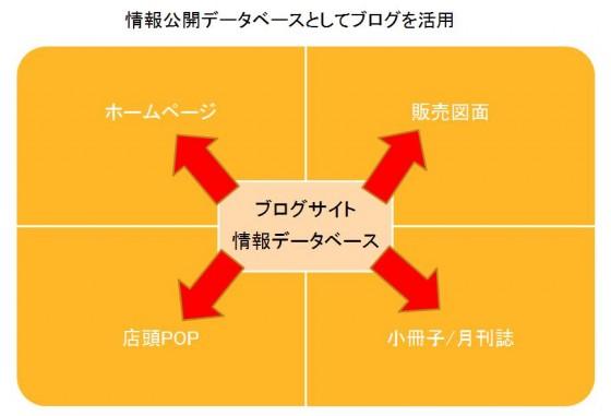 図2 ブログを情報の中心とした情報配信