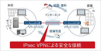 拠点間VPN